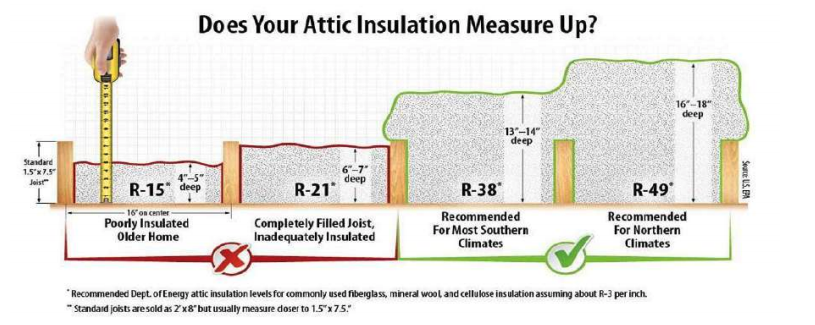How Does Your Attic Insulation Measure Up?